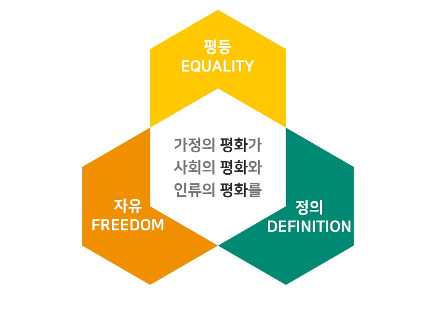 평등, 자유, 정의